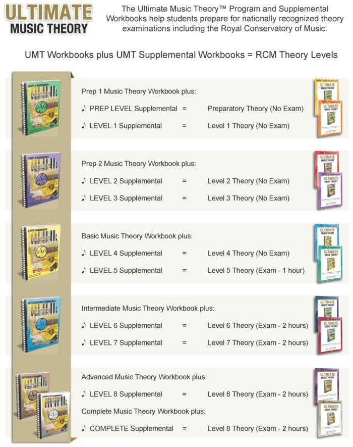 UMT Supplemental - RCM Levels