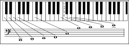 Keyboard Staff Worksheets
