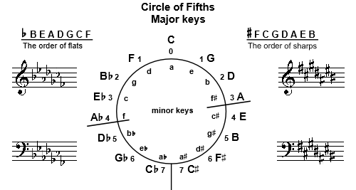 Circle of fifths Theory Worksheets - staff