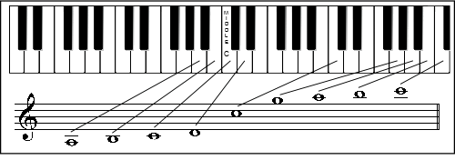 keyboard Staff Worksheets - Treble Cleff