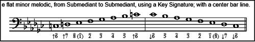melodic minor scales - repeat top note