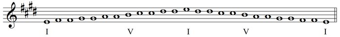 harmonic chromatic scale - no bar line
