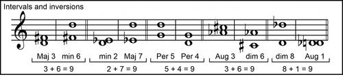 Harmonic Augmented First Example from Intermediate Rudiments Page 78