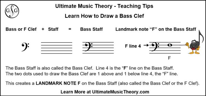 How to Draw a Bass Clef - UltimateMusicTheory.com