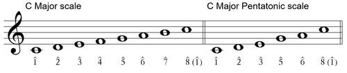 Pentascale or Pentatonic Scale - Major Pattern