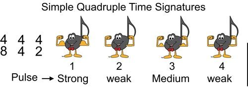 Simple Time Rests Blog 1 - Basic Beat in Simple Quadruple Time