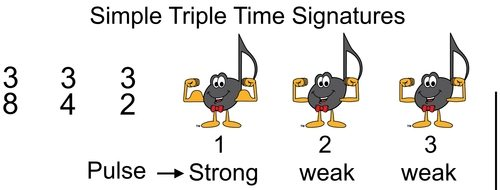 Simple Time Rests Blog 1 - Basic Beat in Simple Triple Time