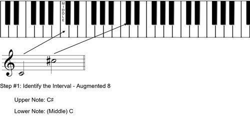 Step 1 to Identify Octave