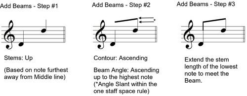 Add Beam - Steps Example