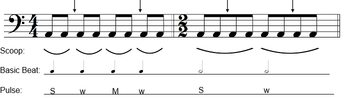 Tip 1 - Look at the Eighth Note Beams