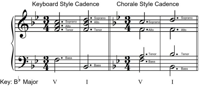 gsg-umt_examples_keyboard_and_chorale