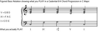 What a Cadential 6-4 sounds like