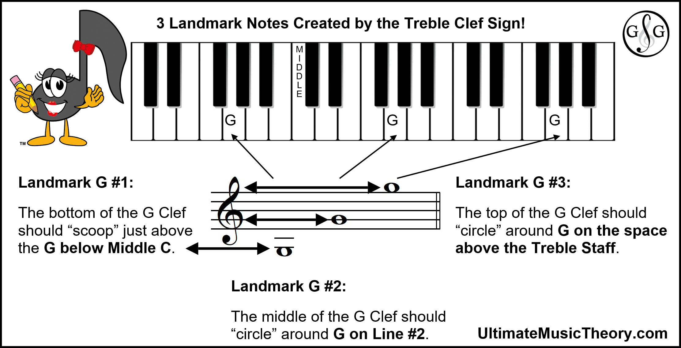 Clef Signs Create Landmark Notes - Ultimate Music Theory
