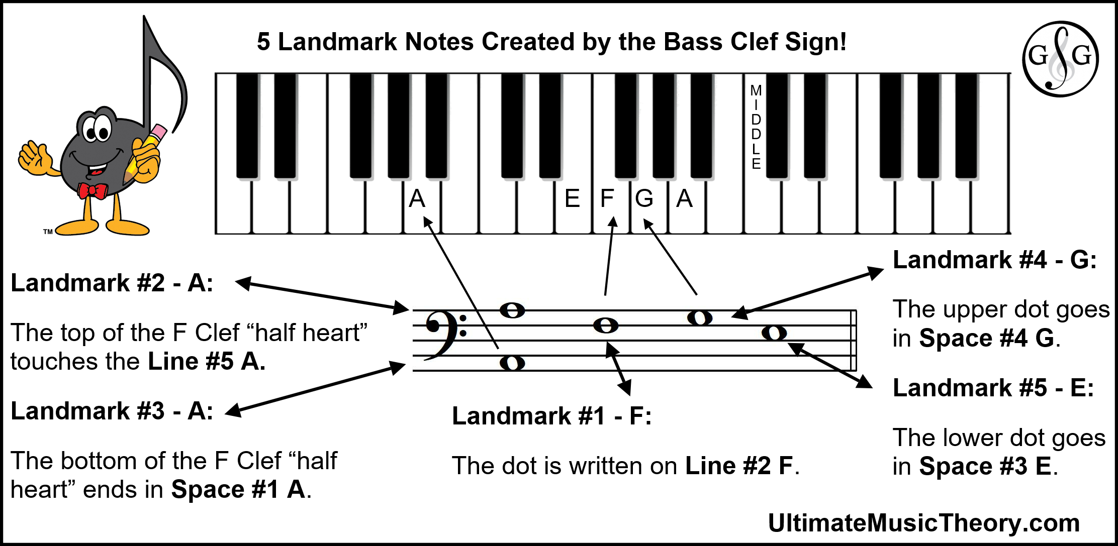Clef Signs Create Landmark Notes Bass