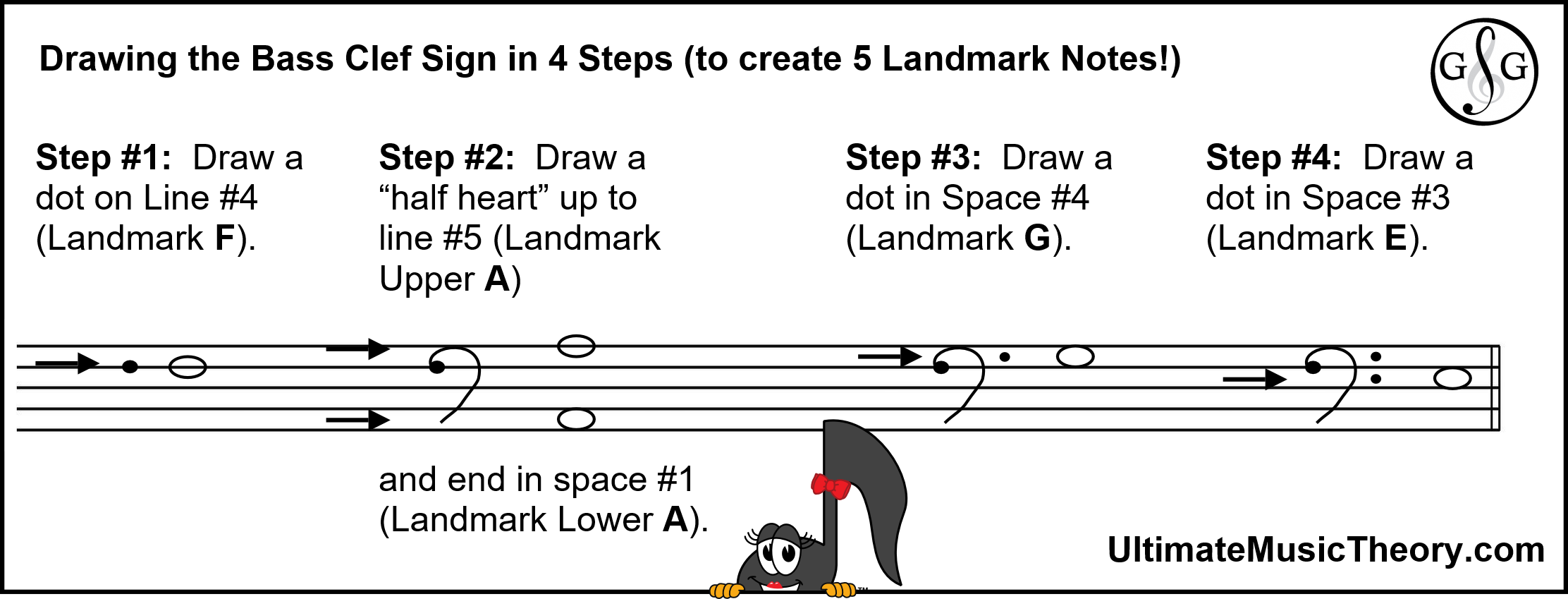 Clef Signs Create Landmark Notes Bass Clef