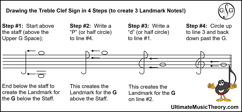 Treble Clef Signs Create Landmark Notes