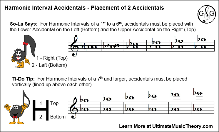 Blog 1 -Harmonic Intervals Top Bottom