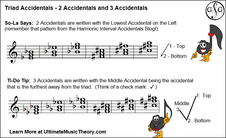 Blog 2 - Triad with 2 3 Accidentals