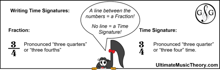 Writing Time Signatures and not Fractions: Pronunciation