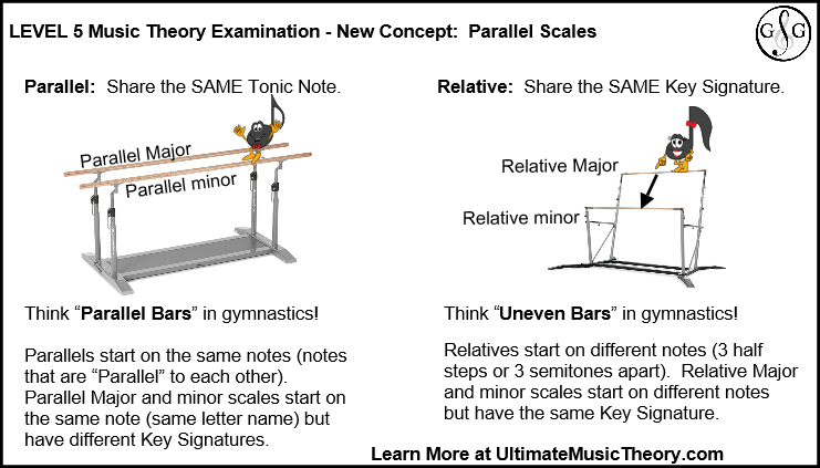 Level 5 Music Theory New Concept Parallel and Relative