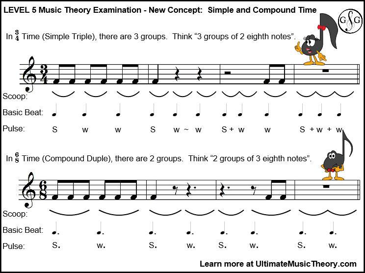Level 5 Music Theory New Concept Rhythm and Meter