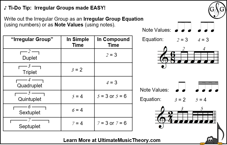 Level 7 Music Theory Irregular Groups