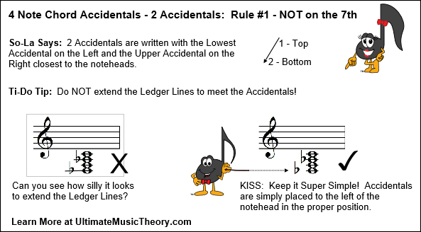 UMT Blog 3 - 4 Note Chords 2 Accidentals Rule 1
