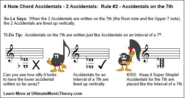 UMT Blog 3 - 4 Note Chords 2 Accidentals Rule 2