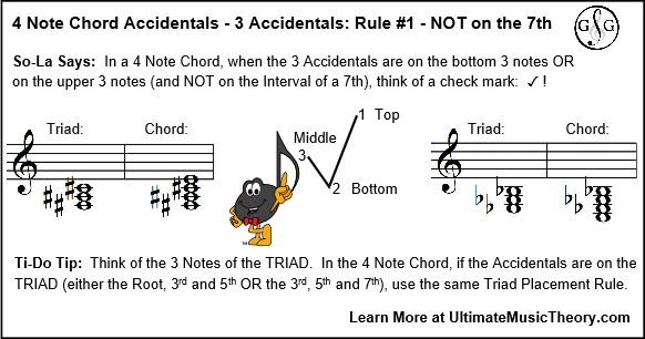 UMT Blog 3 - 4 Note Chords 3 Accidentals Rule 1