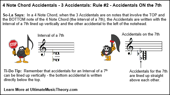 UMT Blog 3 - 4 Note Chords 3 Accidentals Rule 2