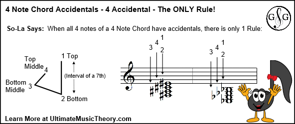 UMT Blog 3 - 4 Note Chords 4 Accidentals Rule