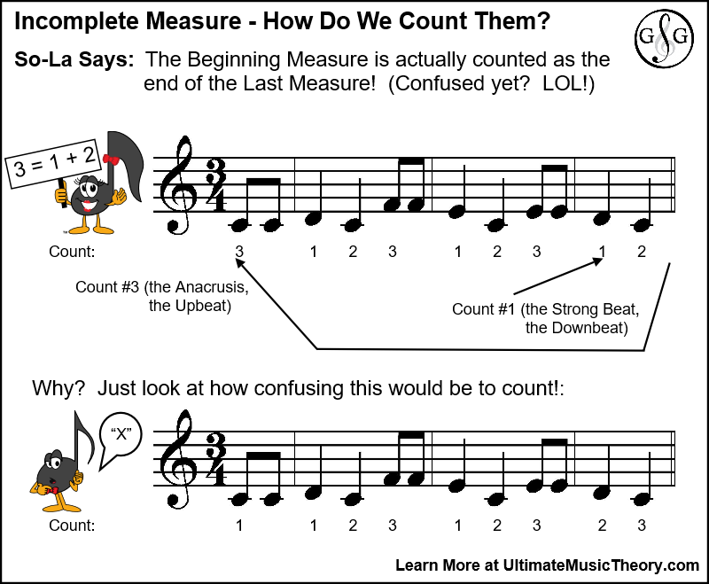 Incomplete Measure - How