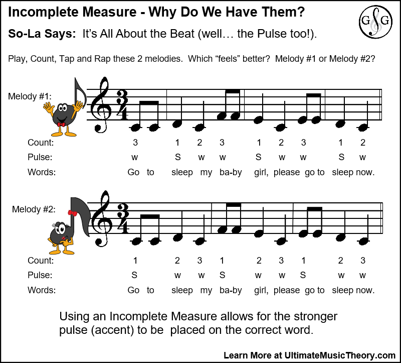 Incomplete Measure - Why