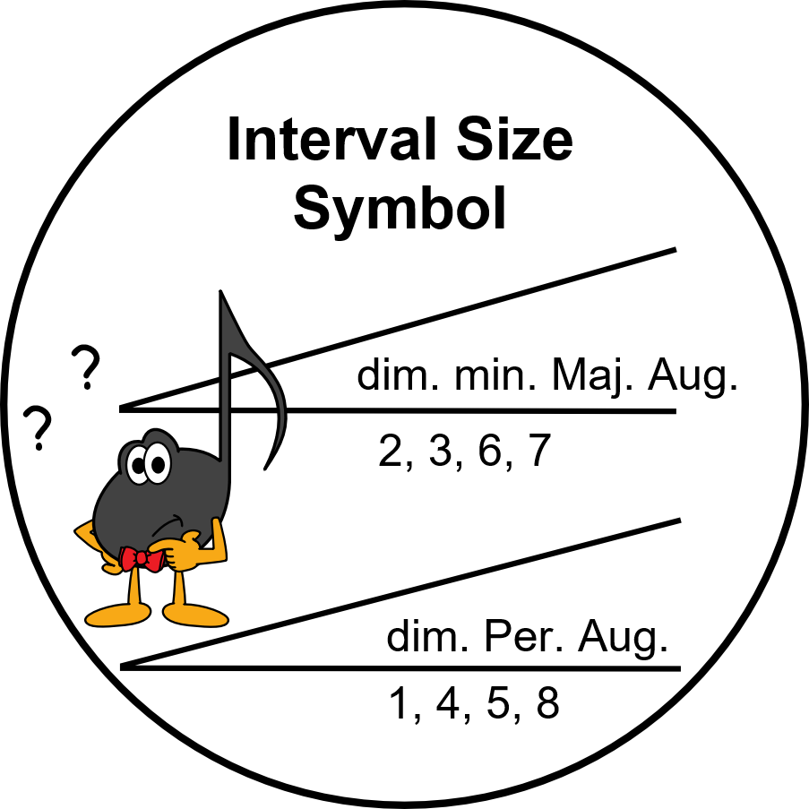 Ultimate Music Theory Interval Size Symbol