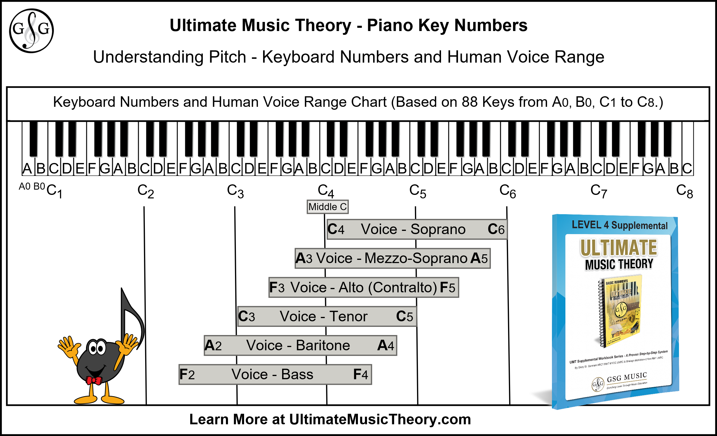 Ultimate Music Theory Piano Key Numbers on the Keyboard