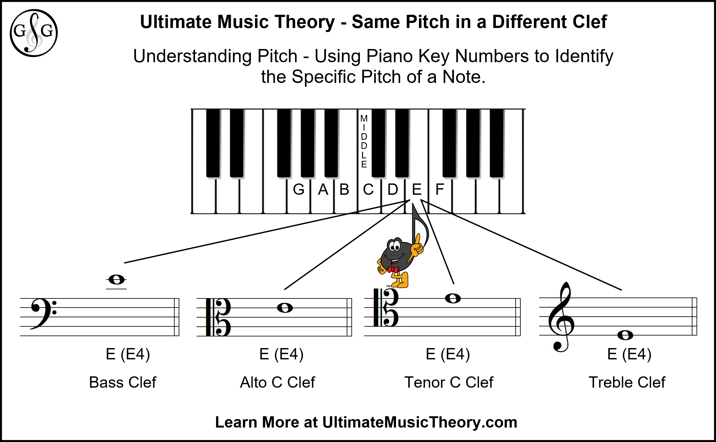Ultimate Music Theory Same Pitch in a Different Clef - Same E