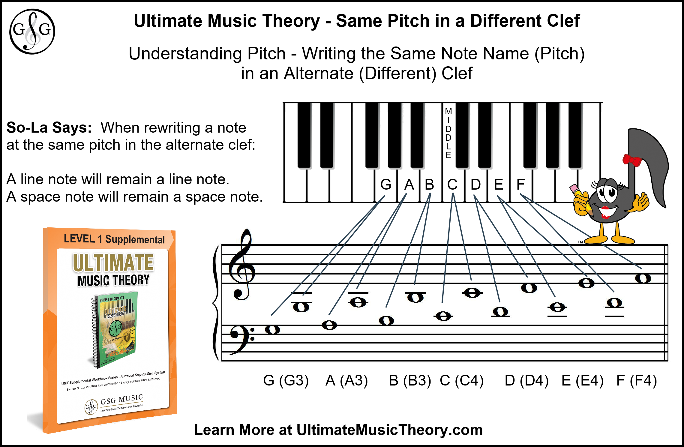 Ultimate Music Theory Same Pitch in a different clef