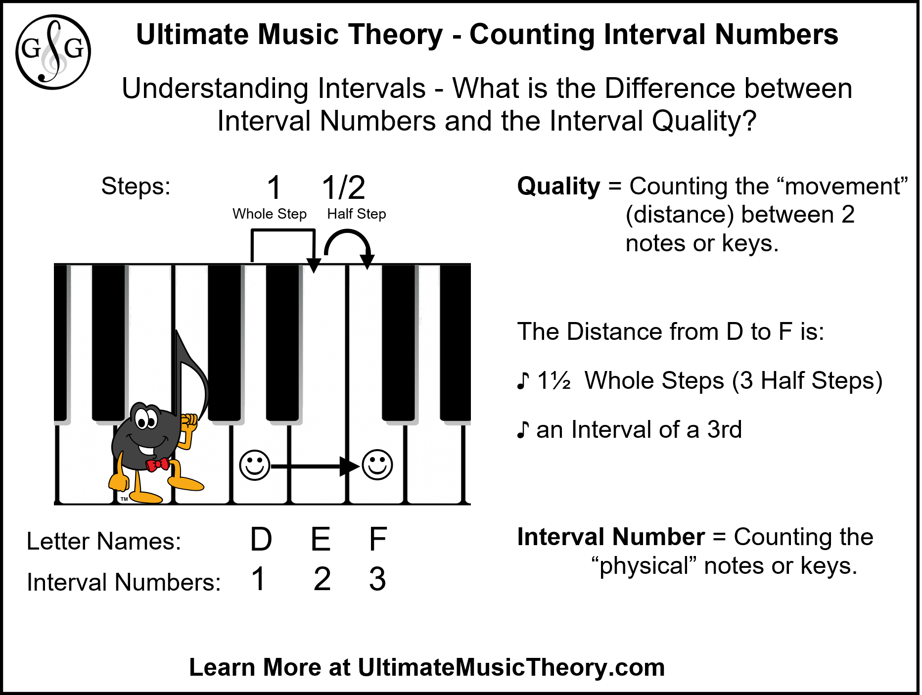 Ultimate Music Theory Difference between Numbers and Quality