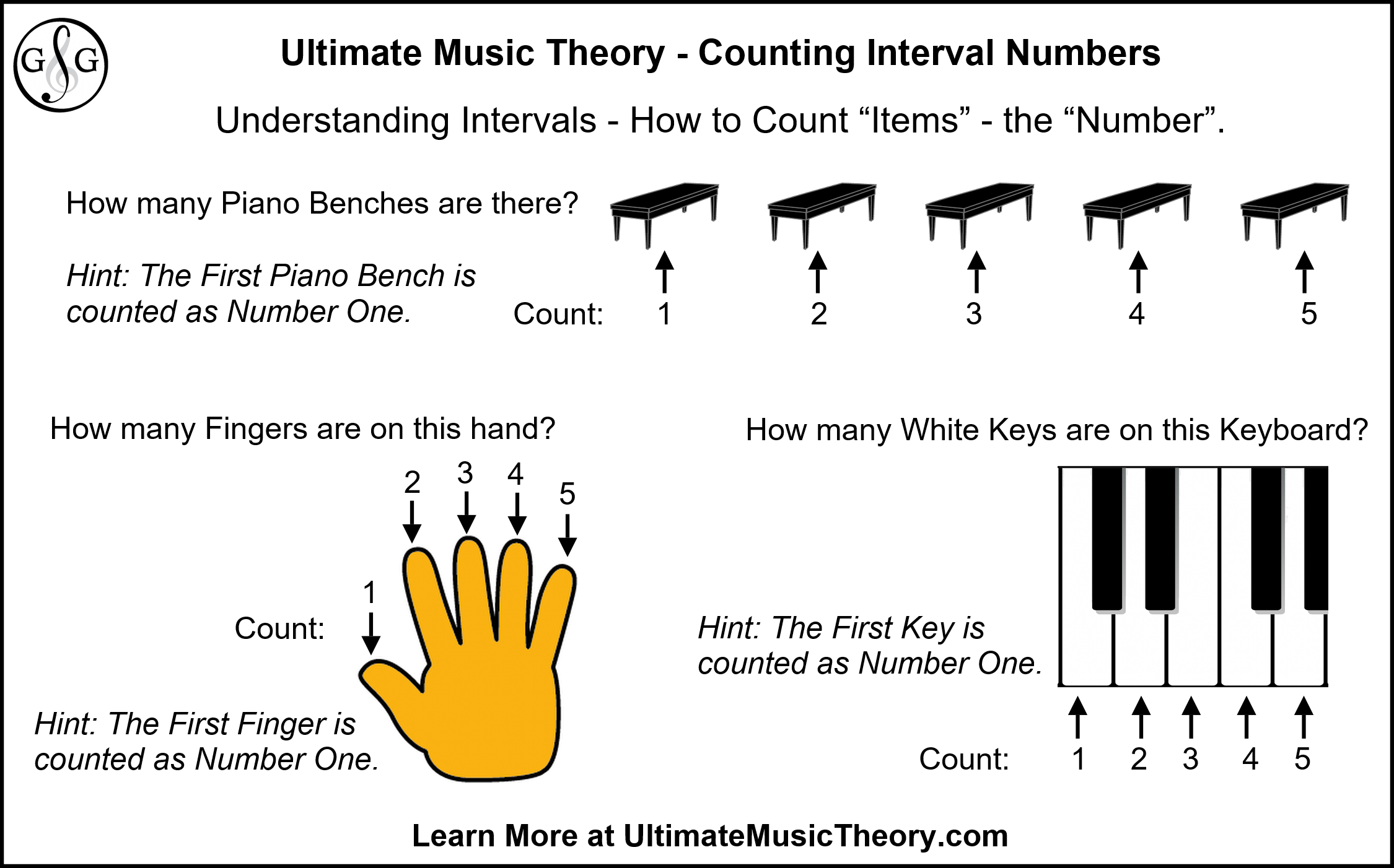 Ultimate Music Theory - Counting Interval Numbers Understanding Counting