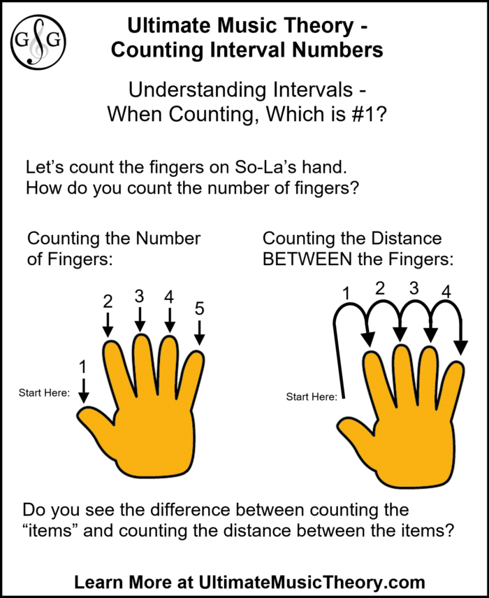 Ultimate Music Theory - Counting Number 1