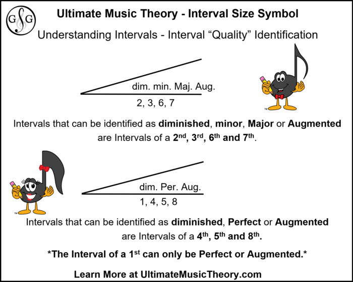 Interval Size Symbol - Interval Quality Examples