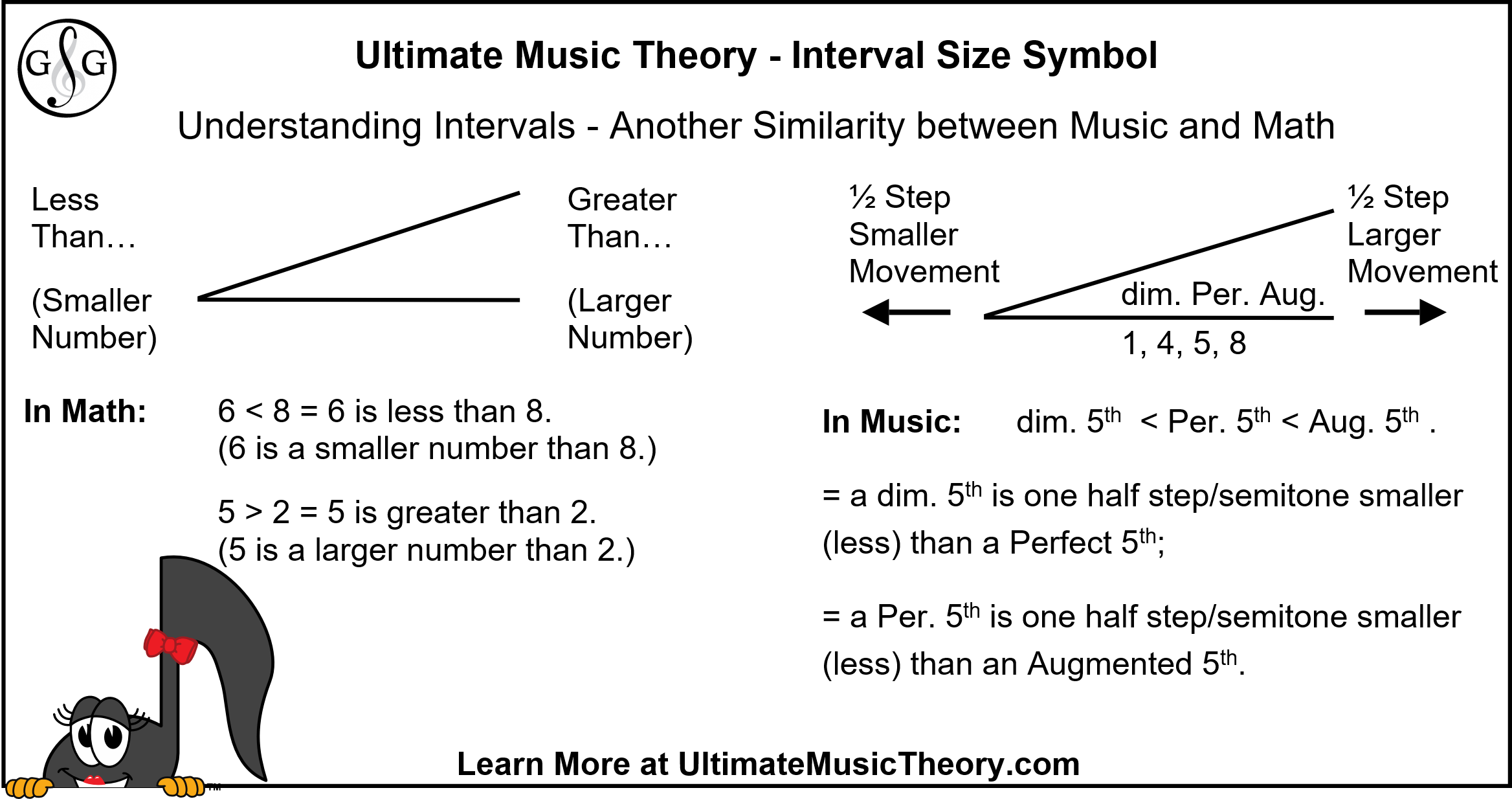 Interval Size Symbol Music and Math Examples