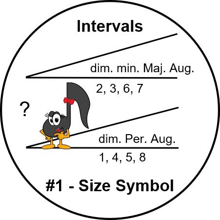 Intervals - Size Symbol - UltimateMusicTheory.com