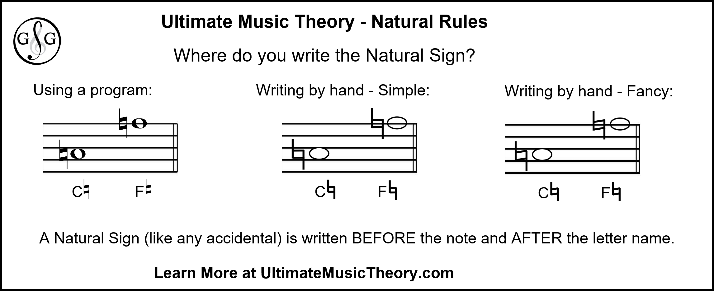 Ultimate Music Theory Natural Rules - Where to Write them