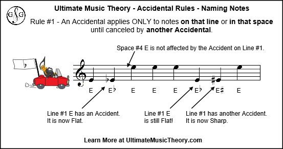 UMT Accidental Rules - Naming Notes Rule 1