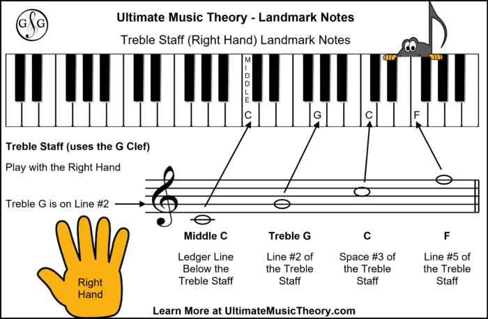 UMT Landmark Notes - Treble Staff