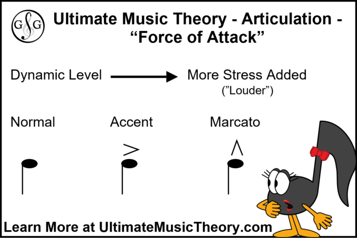 UMT Articulation from Accent to Marcato