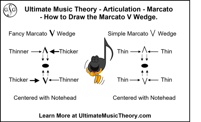Articulation - Marcato - Drawing the Sign