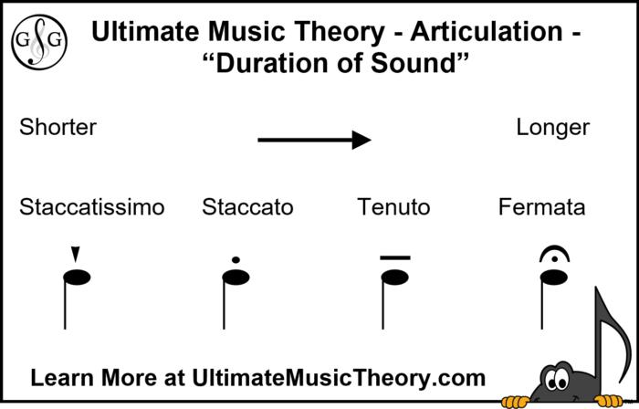 UMT Articulation Fermata Duration of Sound